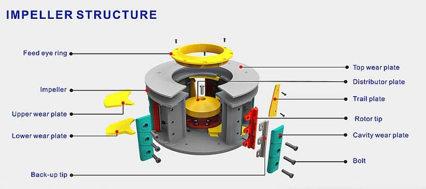 PLS vertical impact crusher
