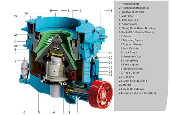 Features and Structure of Cone Crusher - Luoyang Dahua