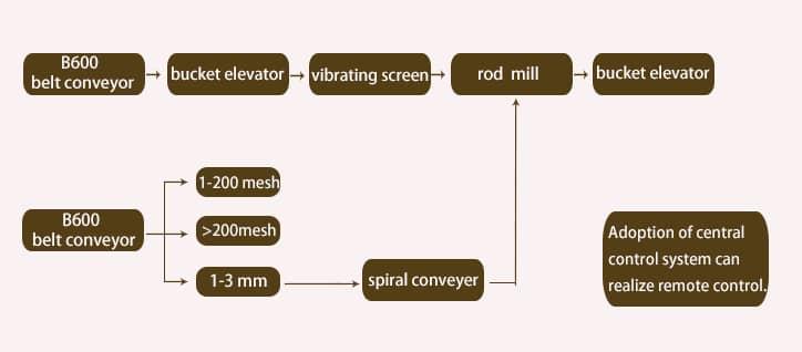 rod mill process