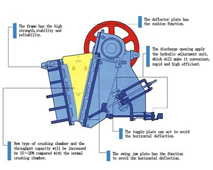 asj-e jaw crusher structure