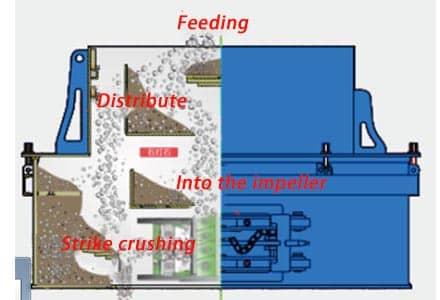 PLS vertical impact crusher feature