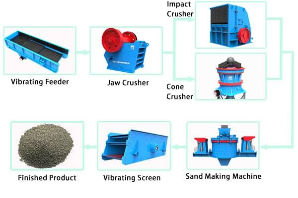 granite crusing production line
