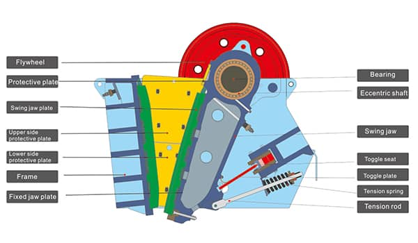 pe jaw crusher structure