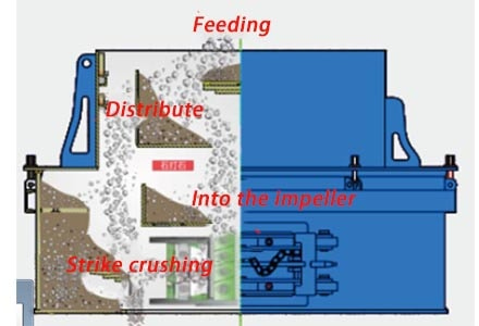 sand making machine stable operation