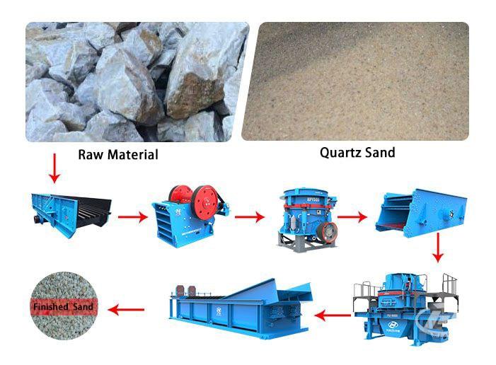 quartz sand crusher flow