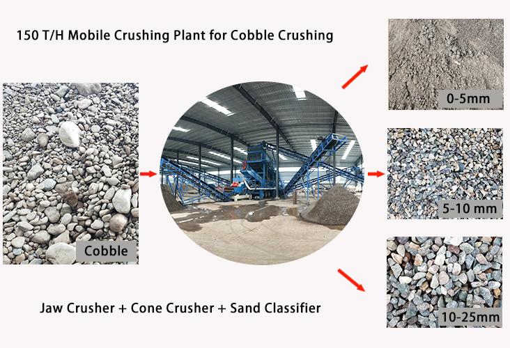 mobile cobble sand making crusher