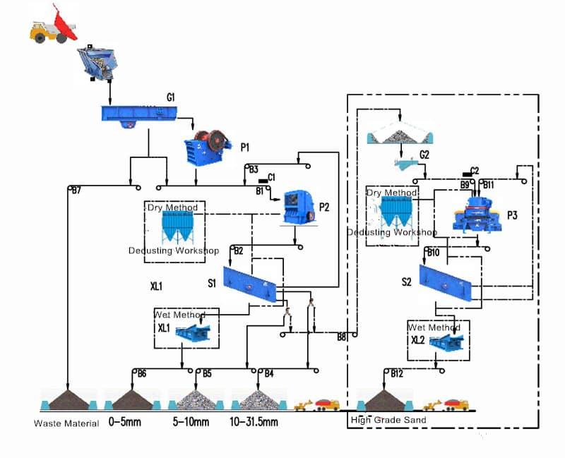 Basalt Processing