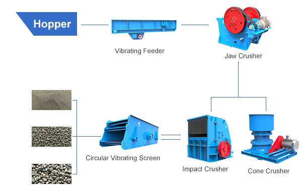 INTRODUCTION OF ORE CRUSHING PLANT